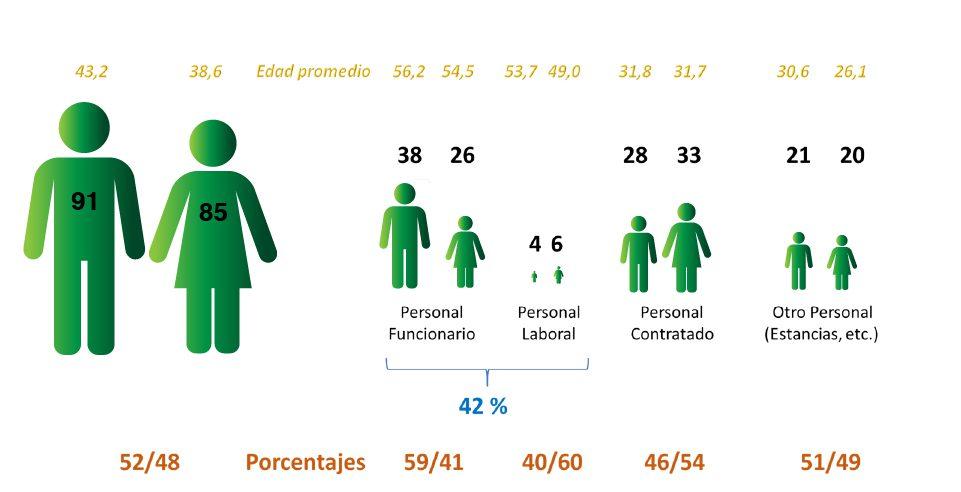 Igualdad Personal del ICP Edad