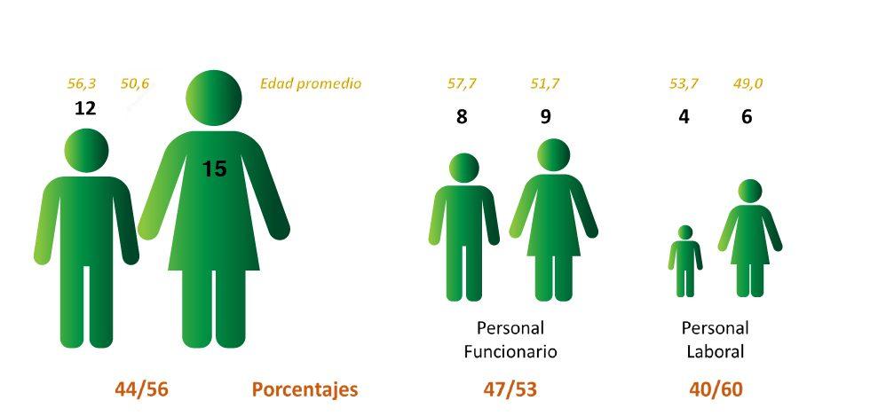 Igualdad Personal del ICP Plantilla