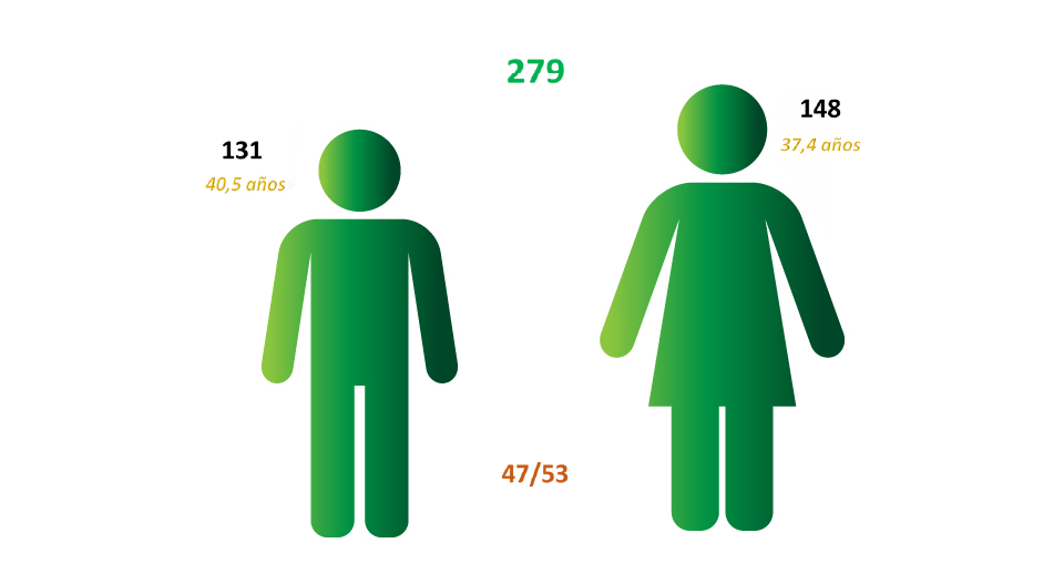 Igualdad Personal del ICP Total
